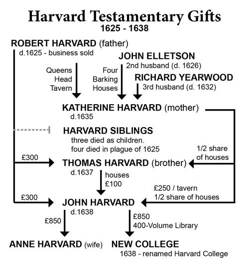 STRATEGIC MOMENTUM: John Harvard and a Series of Unfortunate ...