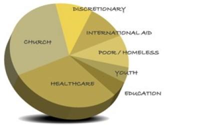 PHILANTHROPIC PORTFOLIOS: Conservative and Aggressive Charitable Giving Tendencies